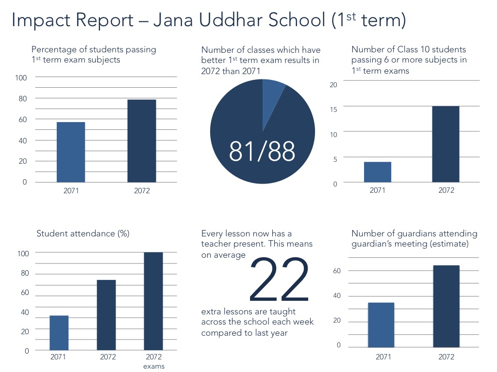 Impact Report Jana Uddhar 1st Term
