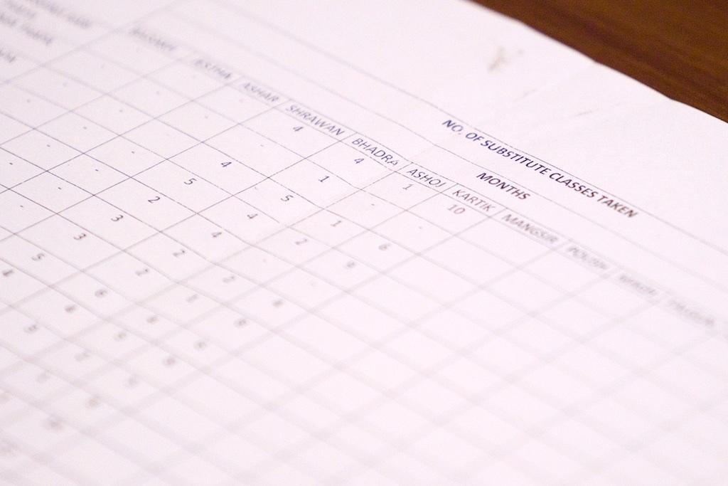 Teacher absenteeism is NOT theproblem